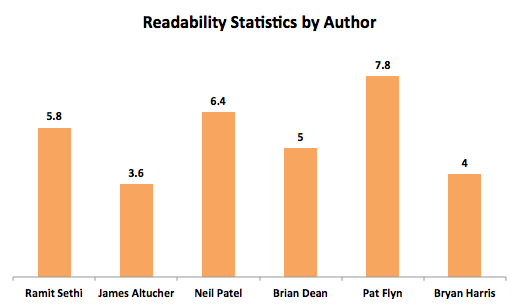 Readability Statistics by Author