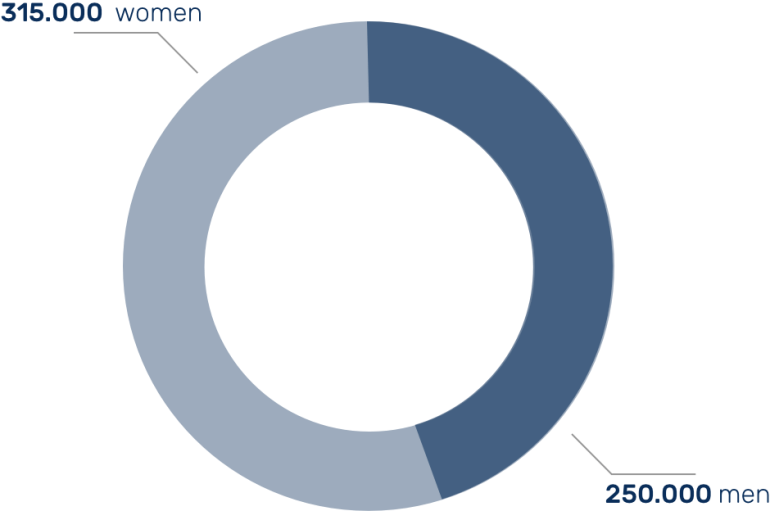 Asthma_data_visual_men_women