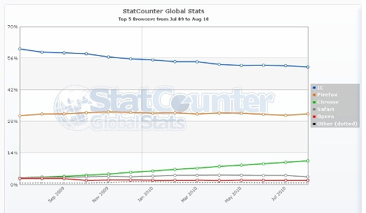 StatCounterGlobal1 Tab Candy   Firefox's Next Big Innovation