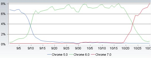 google chrome stable market share1 Windows XP Dips; IE9 Leads Beta; Chrome Continues!