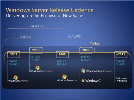 microsoft windows 8 roadmap