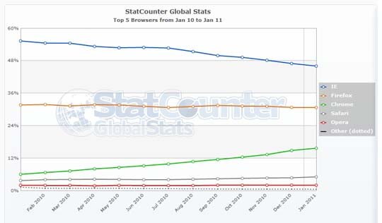 statcounter january market share image1 Browser Stats: Chrome, Safari Gets More Users!