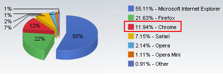 Browser market share news image [Browser Stats] Chrome Unstoppable! Firefox 4 Better Than IE9 And Opera 11