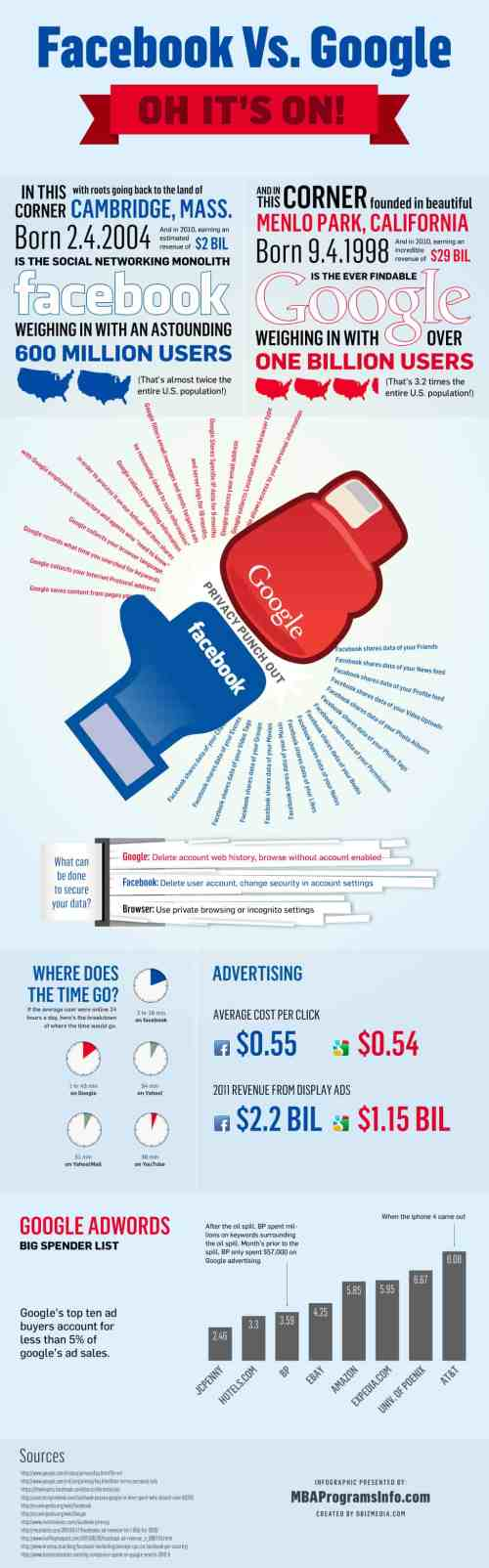 FacebookVsGoogleLrg 319x1024 Facebook vs Google : The War Is Still On [Infographic]