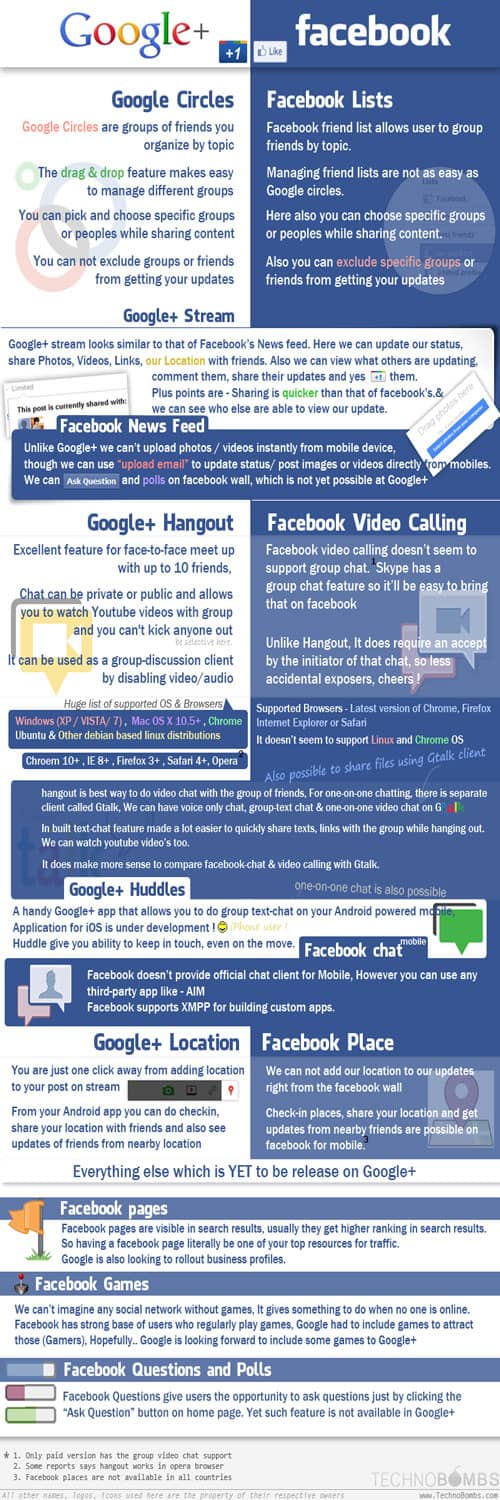 facebokvsgoogleplus 5 Must Read Google+ Infographics