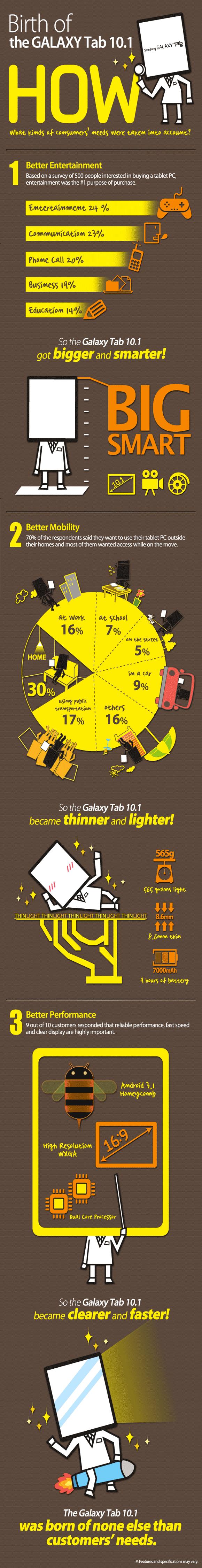 GALAXY Tab 10 Infographic The Birth of Samsung Galaxy Tab 10.1 [Infographic]