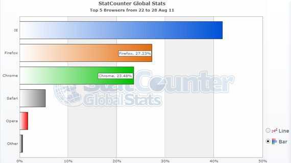 browser stat chrome vs firefox Browser Stats: Internet Explorer Market Share Goes Below 40%!