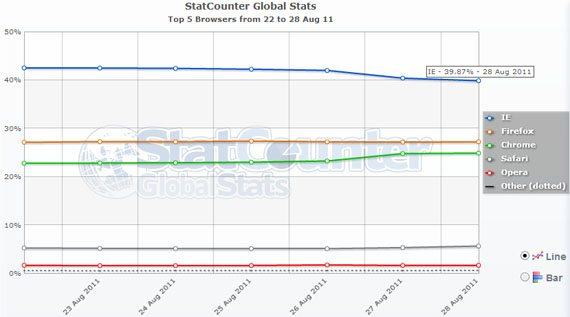 browser stat ie share Browser Stats: Internet Explorer Market Share Goes Below 40%!