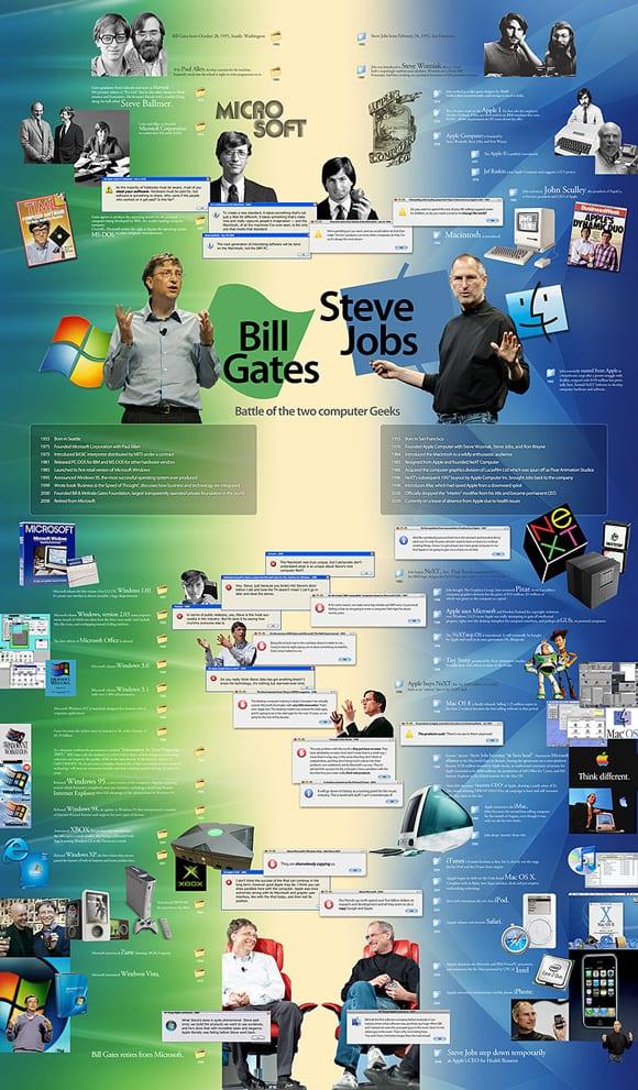 10 steve jobs infographic 18 Stunning Steve Jobs Infographics