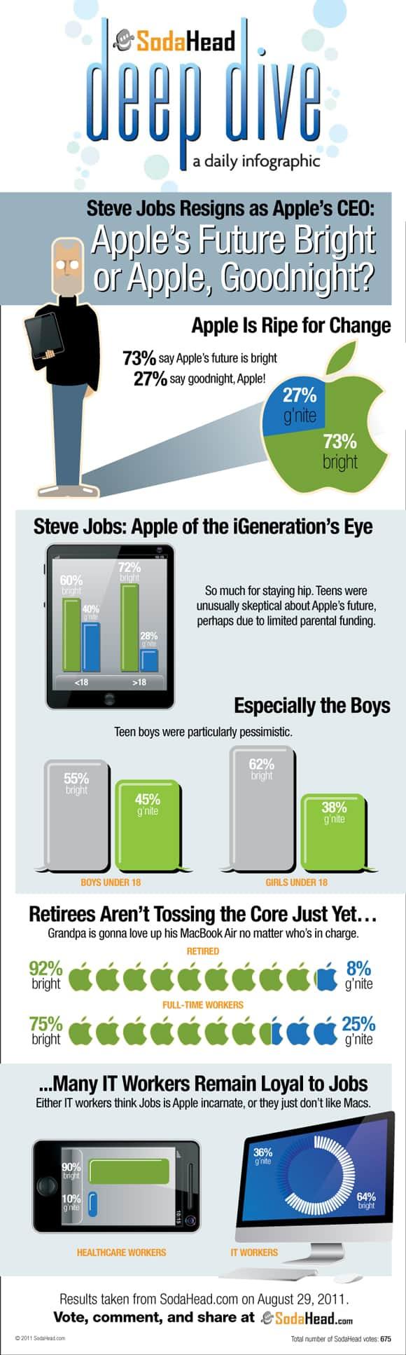 11 steve jobs infographic 18 Stunning Steve Jobs Infographics