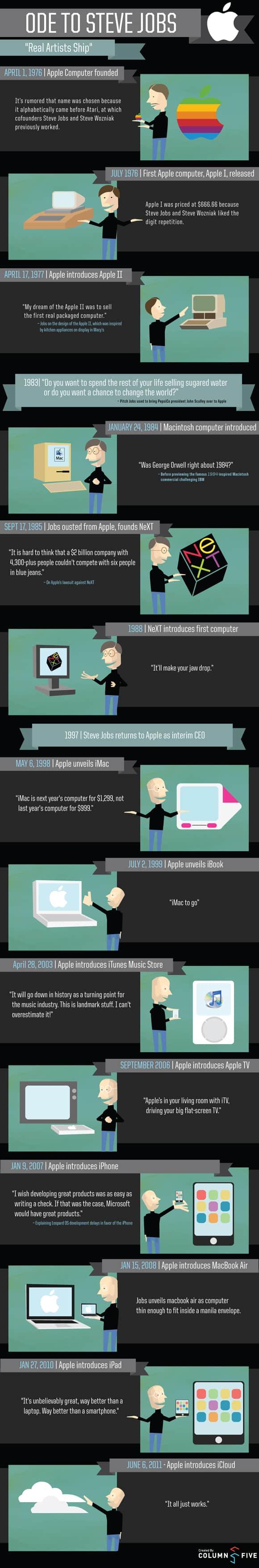 12 steve jobs infographic 18 Stunning Steve Jobs Infographics