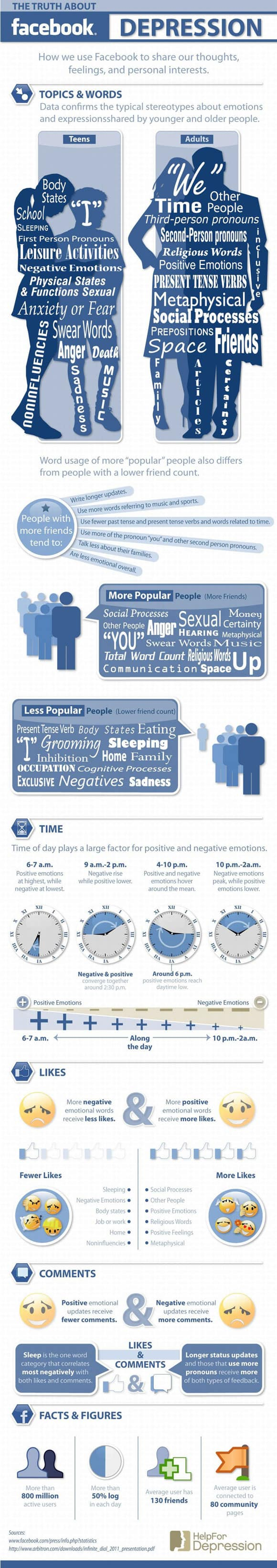 Truth About Facebook Depression Infographic image The Truth About Facebook Depression (Infographic)