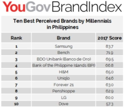 Samsung tops list of 10 best perceived brands by Filipino ...