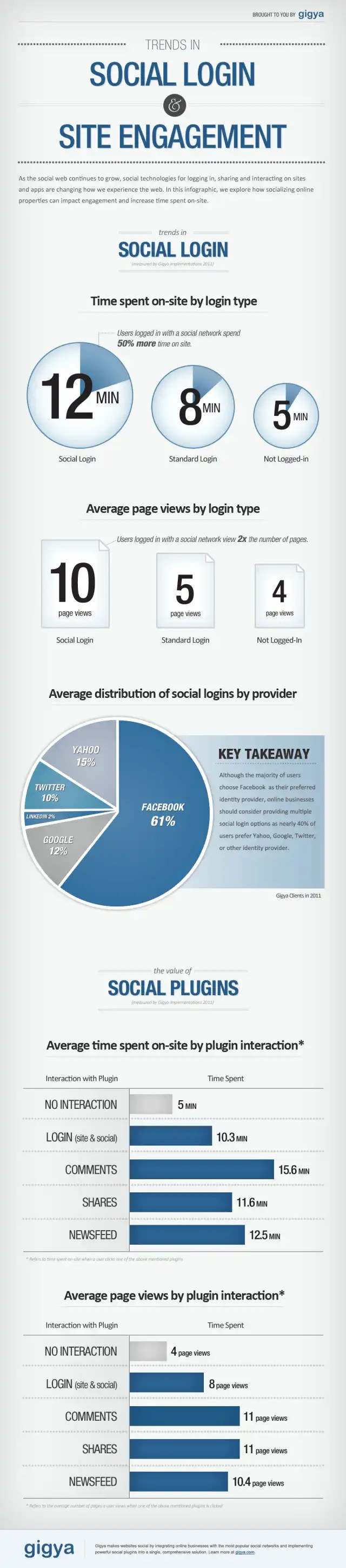 social login and engagement infographic by gigya