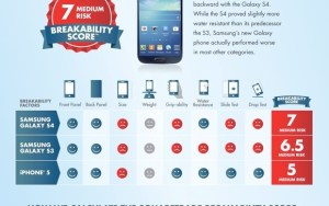 iPhone 5 beat Samsung Galaxy S4 and S3 in 'Smartphone Torture Test' by Square Trade