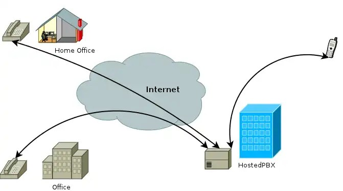 hostedpbx phone system is different from landline telephone system and this is how it works