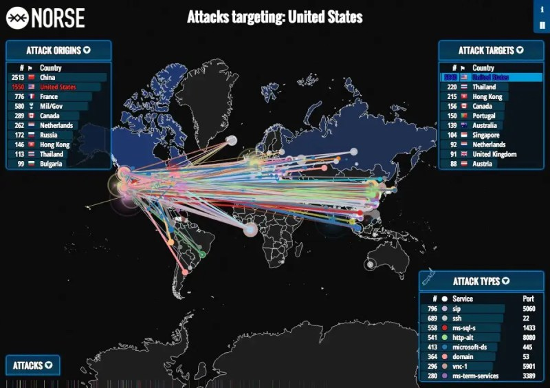 Hacking attempts across the world