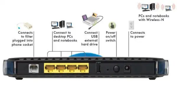 adsl 2+ router connectivity