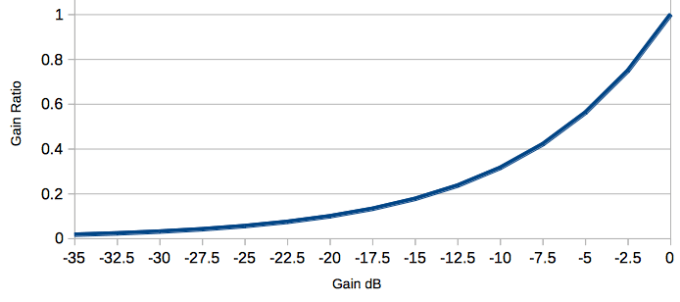 dB to Gain Ratio Graph