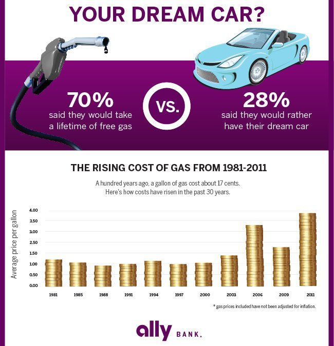 Would you rather the car of your dreams or a lifetime of free gas?