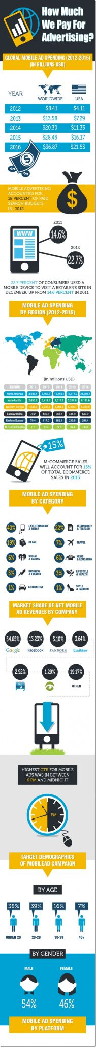 How Much We Pay For Advertising (1)