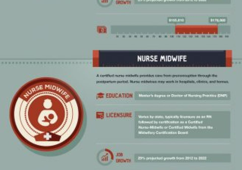 The Many Sides Of Nursing