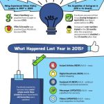 (Infographic) Facebook at 12 & What the Future Holds