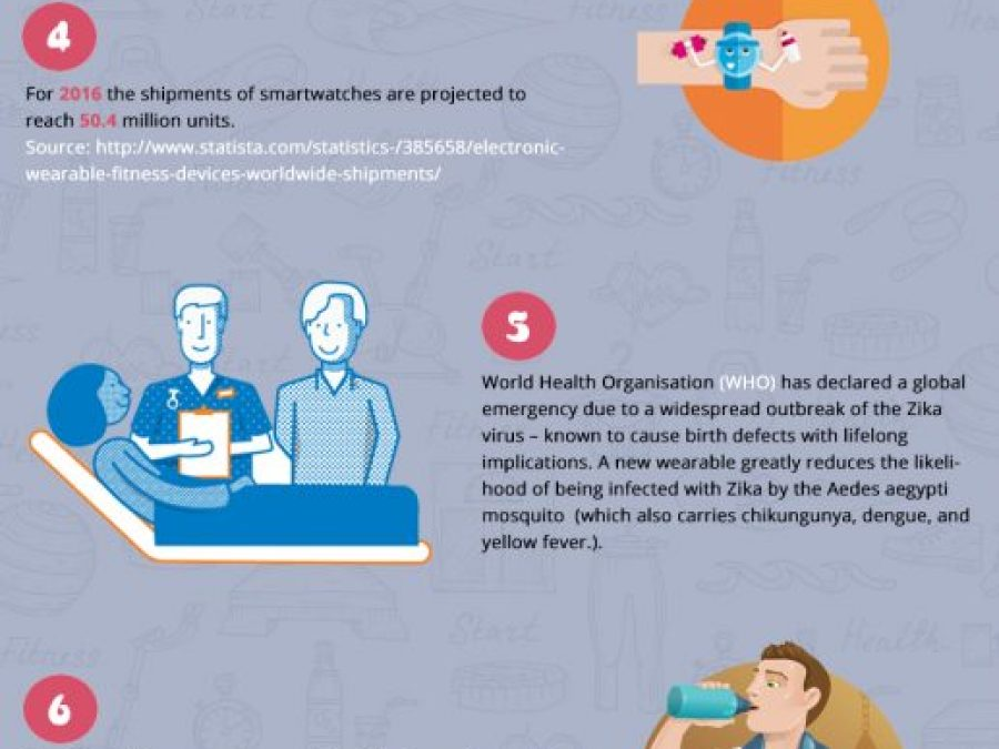 9 Interesting Things about Wearable Technology in Health and Fitness – Do You Know? (An Infographic)