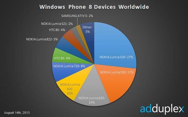 AdDuplex WP8 Share Aug