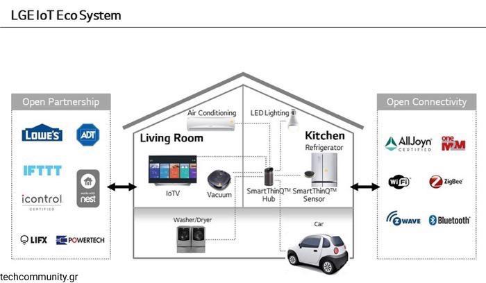 LG IoT Ecosystem