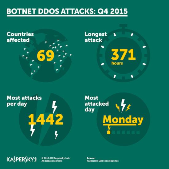 Kaspersky Lab DDoS Q4 2015