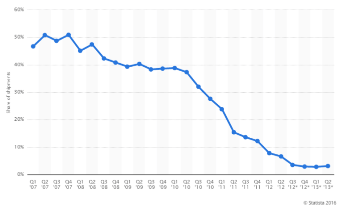 Nokia's Market Share Decline From 2007-2013, Source: Statista.com