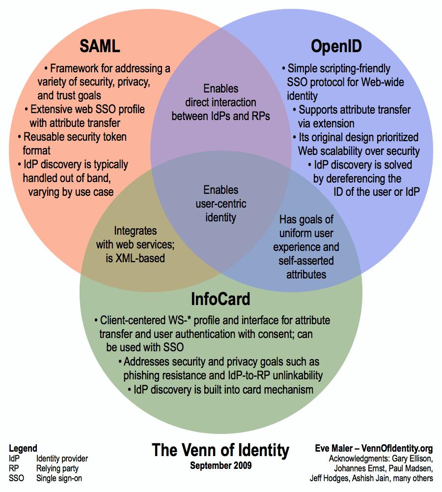 Venn diagram of identity management