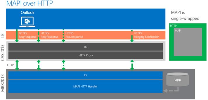 MAPI over HTTP-2016