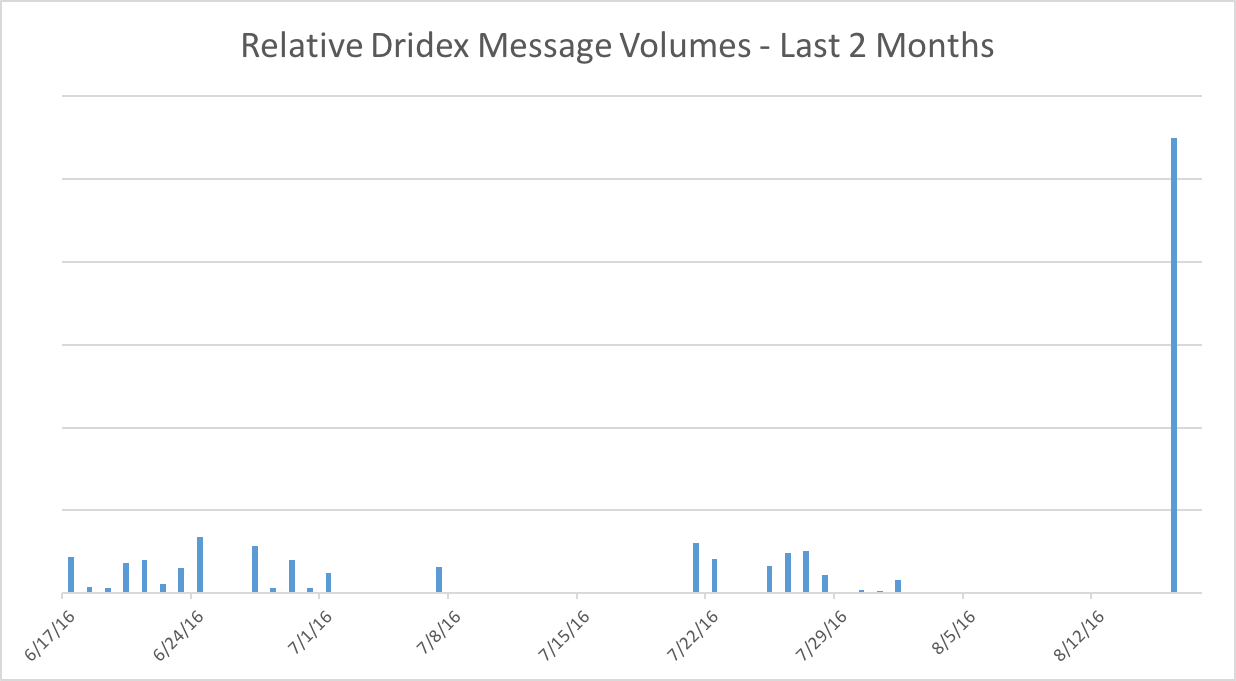 Relative Dridex Message Volumes (photo credit: Proofpoint (https://www.proofpoint.com/us/threat-insight/post/Dridex-returns-to-action-for-smaller-more-targeted-attacks))