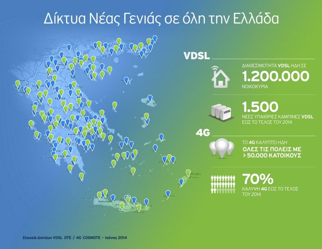 ΟΤΕ_Καλυψη VDSL&4G