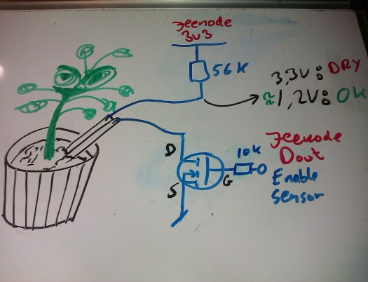 potteplante overvågning af fugtighed