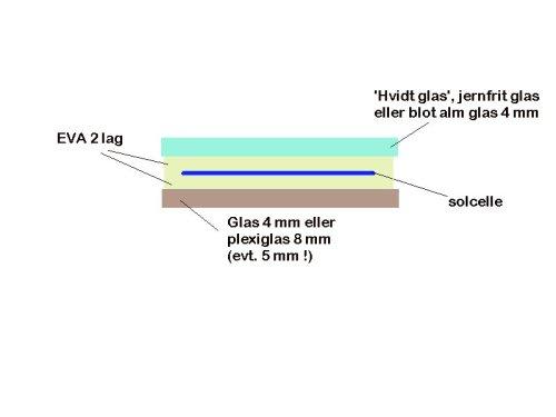 solceller_lamineringsmetode_glas_eva_plexiglas