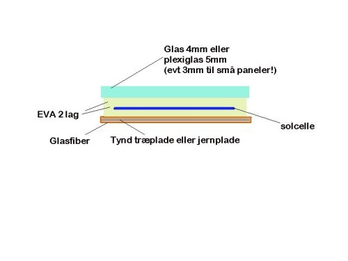 solceller_lamineringsmetode_glasfiber_wood_eva_plexiglas