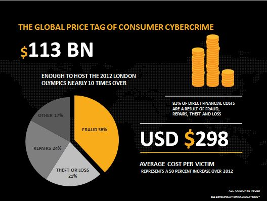 The Global Price Tag of Consumer Cybercrime