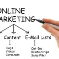 Which Online Marketing Channels are Relevant for 2015?