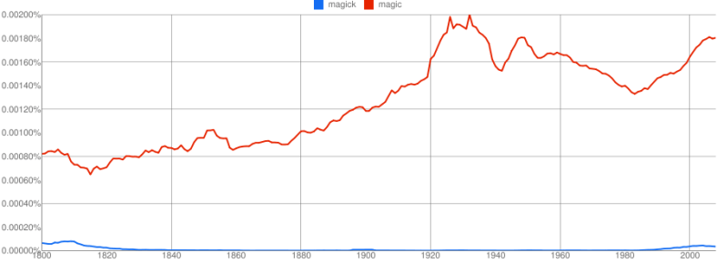 magic and magick Ngram