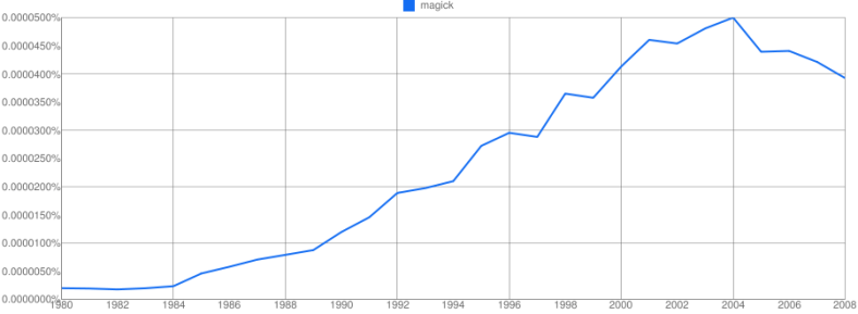 Magick NGram, starting with 1980