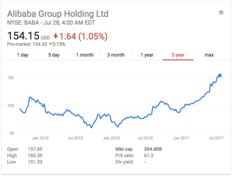 Alibaba's lows and high (Image Credit: Yahoo Finance)