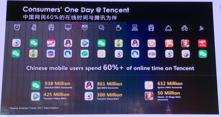 tencent one day journey