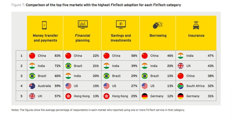 Category rankings for fintech (Image credit: EY)