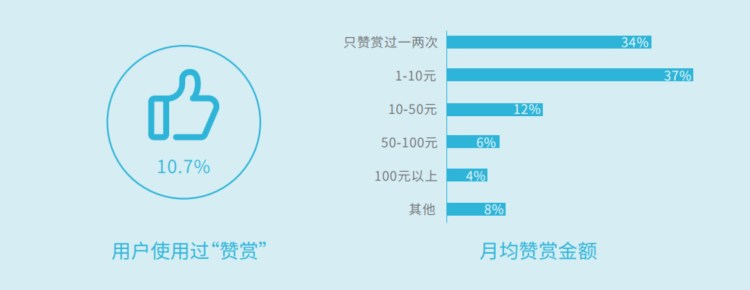 10.7% of the WeChat users have used tipping feature, and 11.2% of the users were tipping more than RMB 50 ($7.64) every month. (Image Credit: WeChat's Economic and Social Impacts in 2016 report)