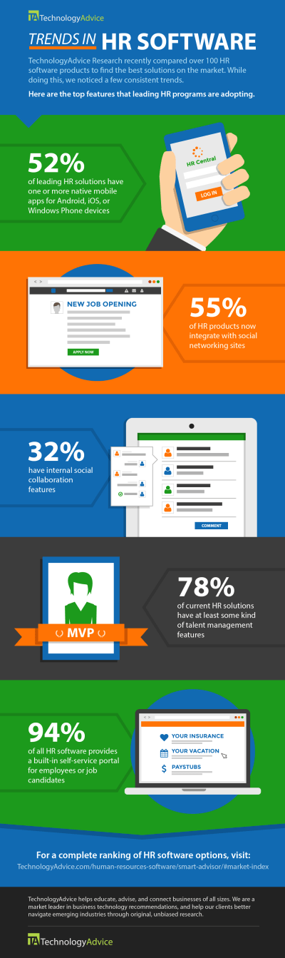 5 Trends in HR Software: Infographic | TechnologyAdvice