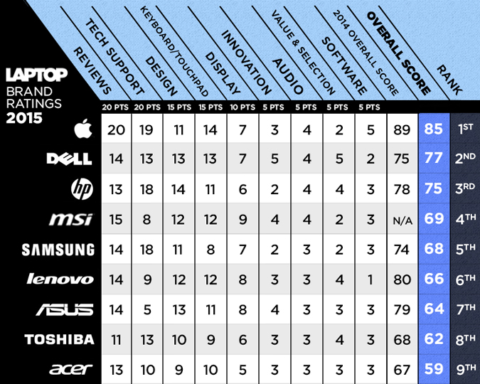 best-laptop-brands-full-scorecard4 (1)