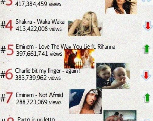 Most watched you tube videos